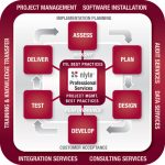 nlyte Announces v6.2 of Data Center Infrastructure Management Software