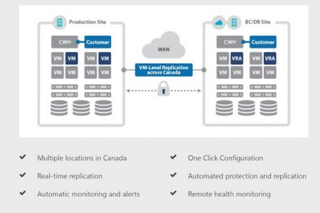 Canadian Web Hosting Announces VPS Plans with Disaster Recovery Services