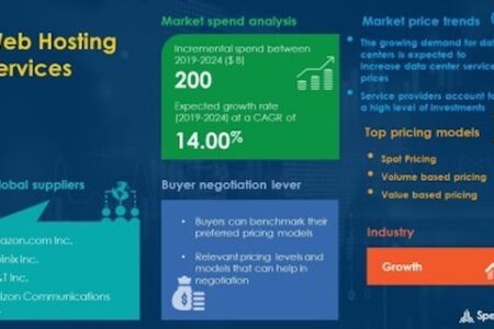 Web Hosting Services Market Procurement Intelligence Report